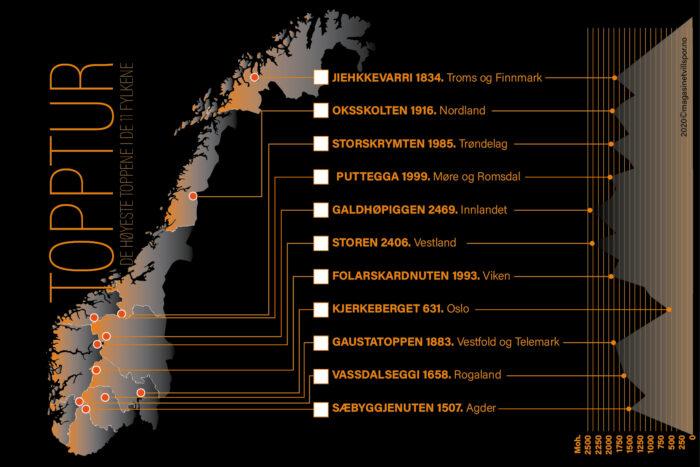Postkort: Gavekort med de 11 høyeste toppene i hvert av Norges nye fylker (01.01.2020).